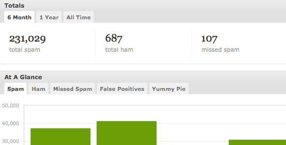 What's a Great WordPress Plugin for Anti-Spam?